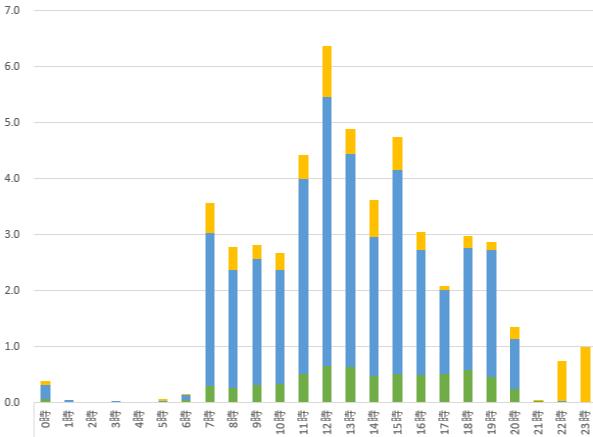 店舗や施設の混雑状況をグラフで可視化